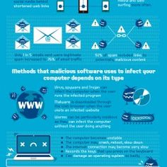 This is an infographic about malware and how they affect your computer's performance and eventually affect your business. Malicious software or malw