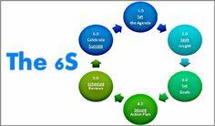 #CoachingModel #The6S #CoachCampus #businessandexecutivecoach #kishorerao #schedulereviews