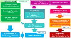 EntreComp conceptual framework