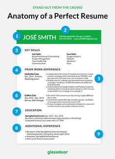 Glassdoor glassdoor on pinterest recruitment site glassdoor has provided a breakdown of what the perfect resume should look like in malvernweather Images