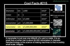 Cool facts #215  http://en.wikipedia.org/wiki/Nanometre