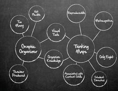 bubble map (similarities/differences in thinking maps and graphic organizers)