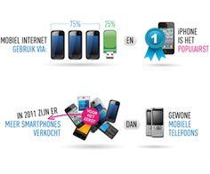 Infographic: mobiel gebruik in Nederland