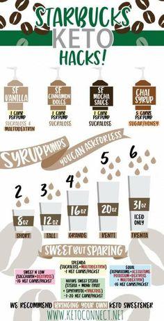 Keto info for coffee plus