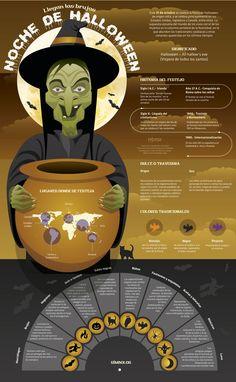 #Infografia #Curiosidades La Verdadera Historia de Halloween. #TAVnews