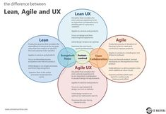 Business infographic : lean-agile-and-ux1.jpg (15131044)