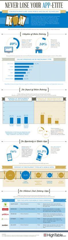This week's top six infographics   Econsultancy