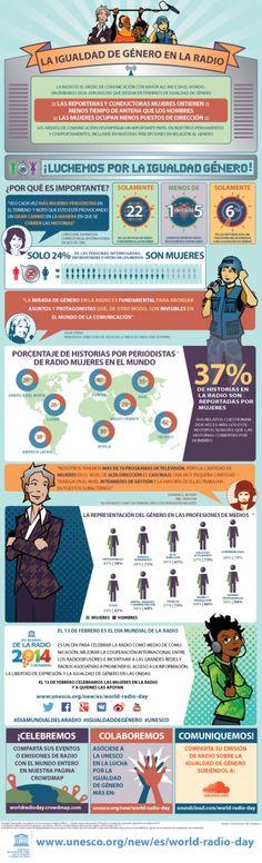 La Igualdad de género en la radio #Infographic Día Mundial de la #Radio