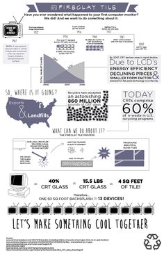 From Cathode Ray Monitor (CRT) to Tile Infographic.  Learn how it is made!
