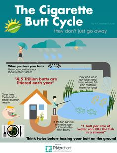 This article discusses the effects of cigarette butts on ...
