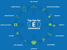 Best Practices In E-Commerce SEO © Trond Lyngbø