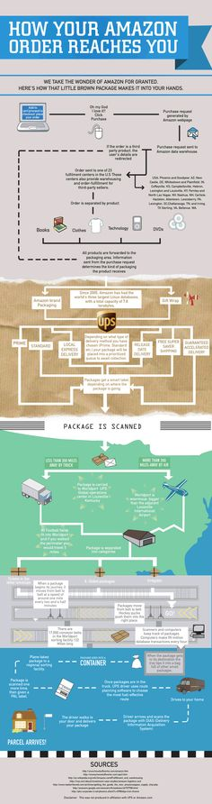 Interesting Infographic on Amazon's fulfillment processes.