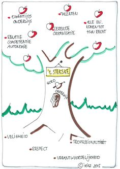 Herontwerp kernwaarden missie en visie. Visual Note Taking, Black Tree, Sketch Notes, Design Thinking, Storytelling, Doodles, Templates, Inspiration, Coaching