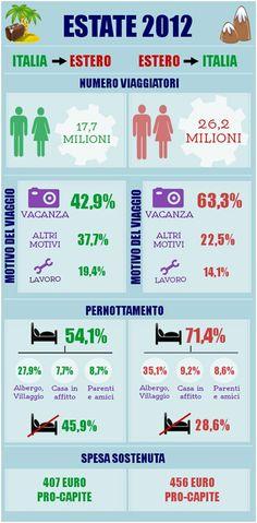 Turismo: l'infografica sui flussi di stranieri in Italia e di italiani all'estero