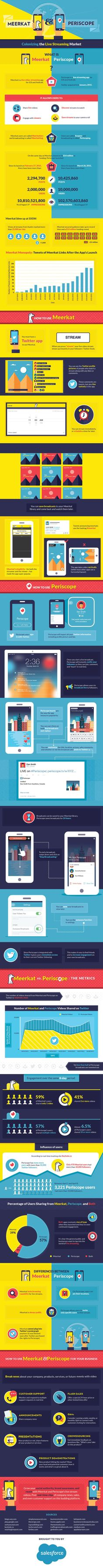 How Do Metrics For Live Video Streaming Apps Meerkat And Periscope Compare? #infographic