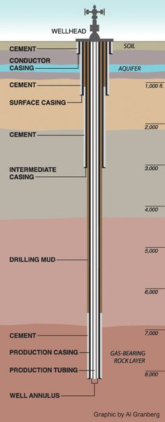Gas Well Schematic Wiring Diagram
