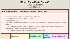 Blood Type Diet - Type O - very interesting! I do have low thyroid function and it appears as though I should be gluten free?! Who knew?!