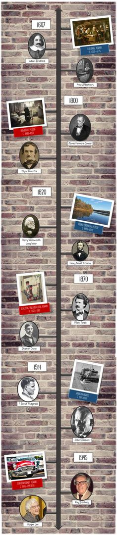 A great addition to your ELA or American history classroom decor! This American literature timeline is over 4 feet tall, and features 6 major literary time periods. Black History Month Poems, Black History Month Activities, World History Lessons, History Projects, History Classroom Decorations, African American History Month, Nasa History, American Literature, Poster