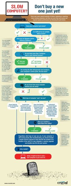 Ehow- Do you really need a new computer, or will getting your PC up to speed again help instead? Here's how to know with an infographic. (Geek Stuff To Buy) Slow Computer, Computer Help, Computer Repair, Computer Technology, Computer Programming, Computer Science, Computer Tips, Medical Technology, Energy Technology