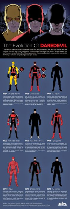 Daredevil Costume Evolution