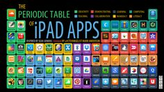 ICTEvangelist's periodic table of iPad Apps - I was recently inspired by Sean Junkins' ( periodic table of iPad Apps. I thought it was a really useful too - being able to map Apps to activities - I thought it a really helpful too. Teaching Technology, Educational Technology, 21st Century Learning, Instructional Technology, Flipped Classroom, Art Classroom, Mobile Learning, Just In Case, Periodic Table