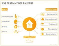 Interhyp erklärt den Bauzins: Welche Faktoren bestimmen den individuellen Zinssatz?