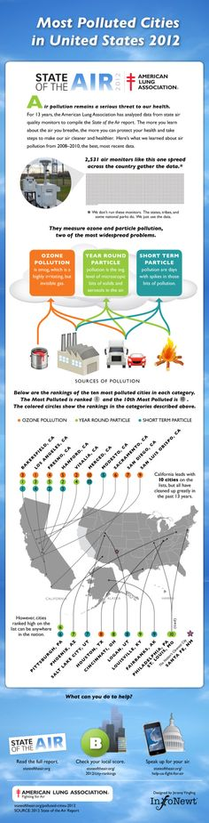 Client Infographic: Most Polluted Cities 2012