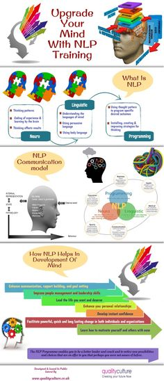 Upgrade Your Mind With NLP Training Infographic