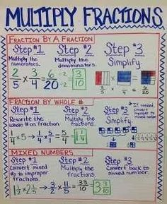 This is a great blog from teachers pay teachers on using anchor charts/storage/everything you want to know!