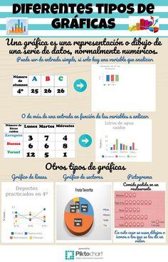Diferentes tipos de gráficos   @Piktochart Infographic