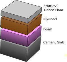 how to build a sprung dance floor