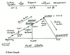 plot structure in novels