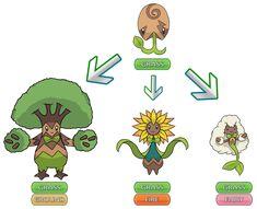 Branching Evolutions - Fakemon Contest by BetooHellyson on DeviantArt Pokemon Meowth, Ash Pokemon, Bulbasaur, Cool Pokemon, Pokemon Fusion, Pokemon Stuff, Fire Fairy, Evolution, Fairy Tales
