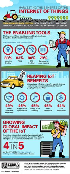 Internet of Things is the most important technology initiative for 4 out of 5 companies. - Home Technology Smart Home Technology, Engineering Technology, Beacon Technology, Big Data, Blockchain, 4 Industrial Revolutions, Smart Home Security, Web Security, Information And Communications Technology