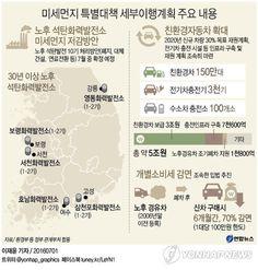 <그래픽> 미세먼지 특별대책 세부이행계획 주요 내용