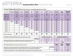 Updated doTERRA compensation plan flyer