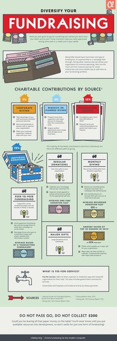 Great infographic on how nonprofits can diversify fundraising and nonprofit marketing efforts!