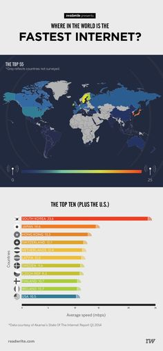 Where In The World Is The Fastest Broadband? by ReadWrite via slideshare