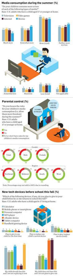 Infographic of children and media consumption during the summer months