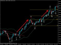 Bollinger Bands® isthe second important indicator I use along withcandlesticks. In fact, the combination of candlesticks and Bollinger Bandscreates the strong trade setups I look for. There are some awesome features in the Bollinger Bands that can not be found in anyother indicator. Before talking about the the way we can use Bollinger Bands, lets …