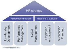 Hr Business Partnership Model  Hr Business Partner