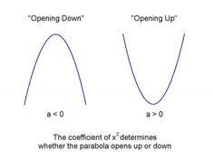 The sign of the coefficient of x² determines whether a parabola opens up or opens down. Conic Section, Maxima And Minima, Physics And Mathematics, Math Formulas, Open Up, Science And Technology, Meant To Be