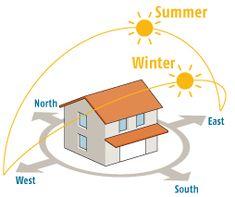 architecture sun diagram - Google Search