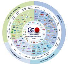 中国のソーシャルメディアとウェブ業界の構造について