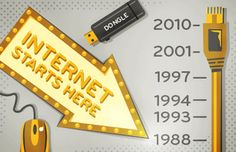 This picture shows you the year the internet started.