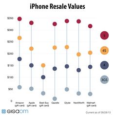 How to sell your iPhone for the most money (infographic)