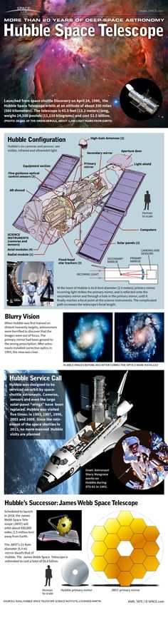 Find out how Hubble has stayed on the cutting edge of deep-space astronomy for the past 20 years. Find out how Hubble has stayed on the cutting edge of deep-space astronomy for the past 20 years. Hubble Space Telescope, James Webb Space Telescope, Space And Astronomy, Astronomy Facts, Carl Sagan, Hubble Images, Hubble Pictures, Space Facts, Space Program