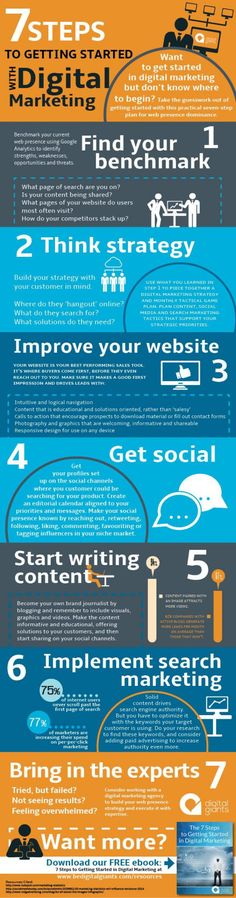 7 Steps To Getting Started With Digital Marketing [Infographic] - Take the guesswork out of getting started with this practical plan for web presence dominance. Marketing Dashboard, E-mail Marketing, Digital Marketing Strategy, Content Marketing, Internet Marketing, Online Marketing, Social Media Marketing, Marketing Strategies, Marketing Communications