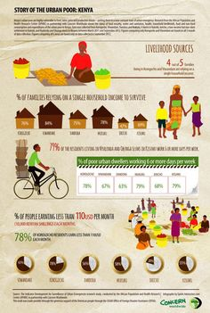 The infographic is based on research done on Kenya's Urban Poor and how they live. The research was done by APHRC ( Africa Population and Concern Worldwide on the livelihoods of Kenya's urban poor.