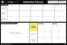So, RIP the business plan, long live the business model canvas. A new light and fresh tool that helps brings ideas into business. Now canvas… Design Thinking, Business Management, Business Planning, Business Design, Creative Business, Lean Startup, Modelo Canvas, Business Model Canvas, Innovation Strategy
